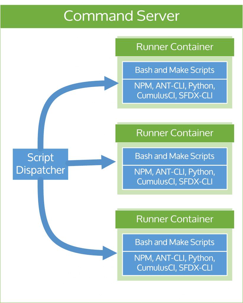 Diagram of a Salesforce Devops Command Server