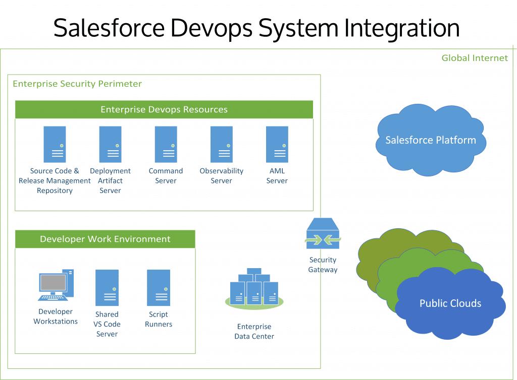 Diagram of Salesforce Devops System Integration