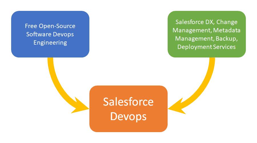 Salesforce Devops Convergence diagram